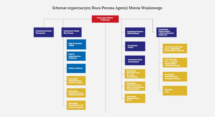 Struktura organizacyjna Agencji Mienia Wojskowego